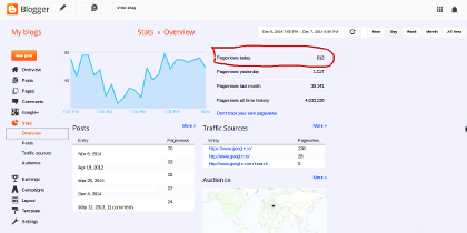 Image of blogger's dashboard with incorrect stats